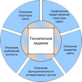 Как составить ТЗ на разработку сайта?